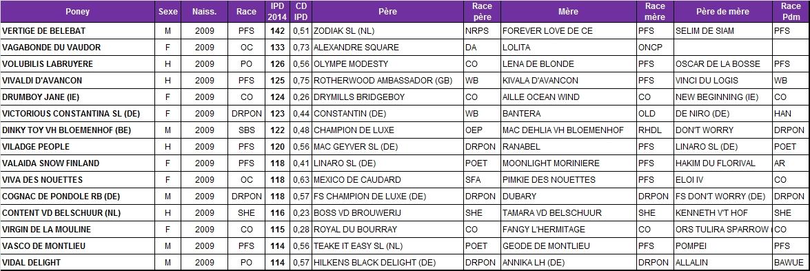 Meilleurs IPD 2014 chez les poneys de 5 ans - Poney As