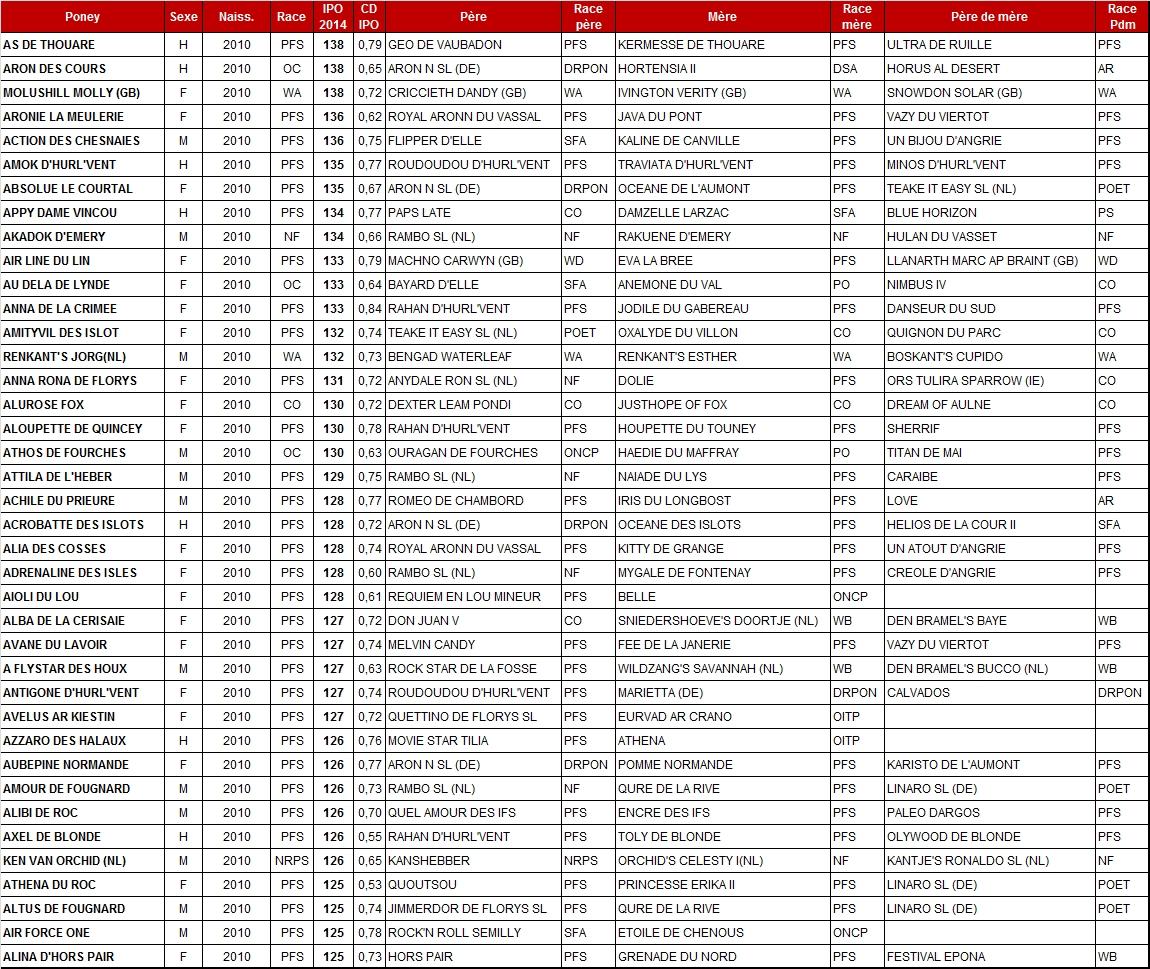 Meilleurs IPO 2014 chez les poneys de 4 ans - Poney As