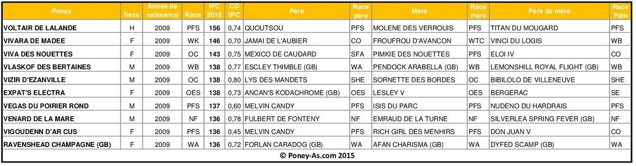 Meilleurs IPC 2015 chez les poneys de 6 ans - Poney-As.com