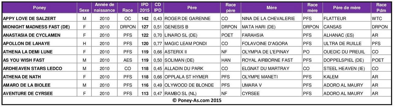 Meilleurs IPD 2015 chez les poneys de 5 ans - Poney-As.com