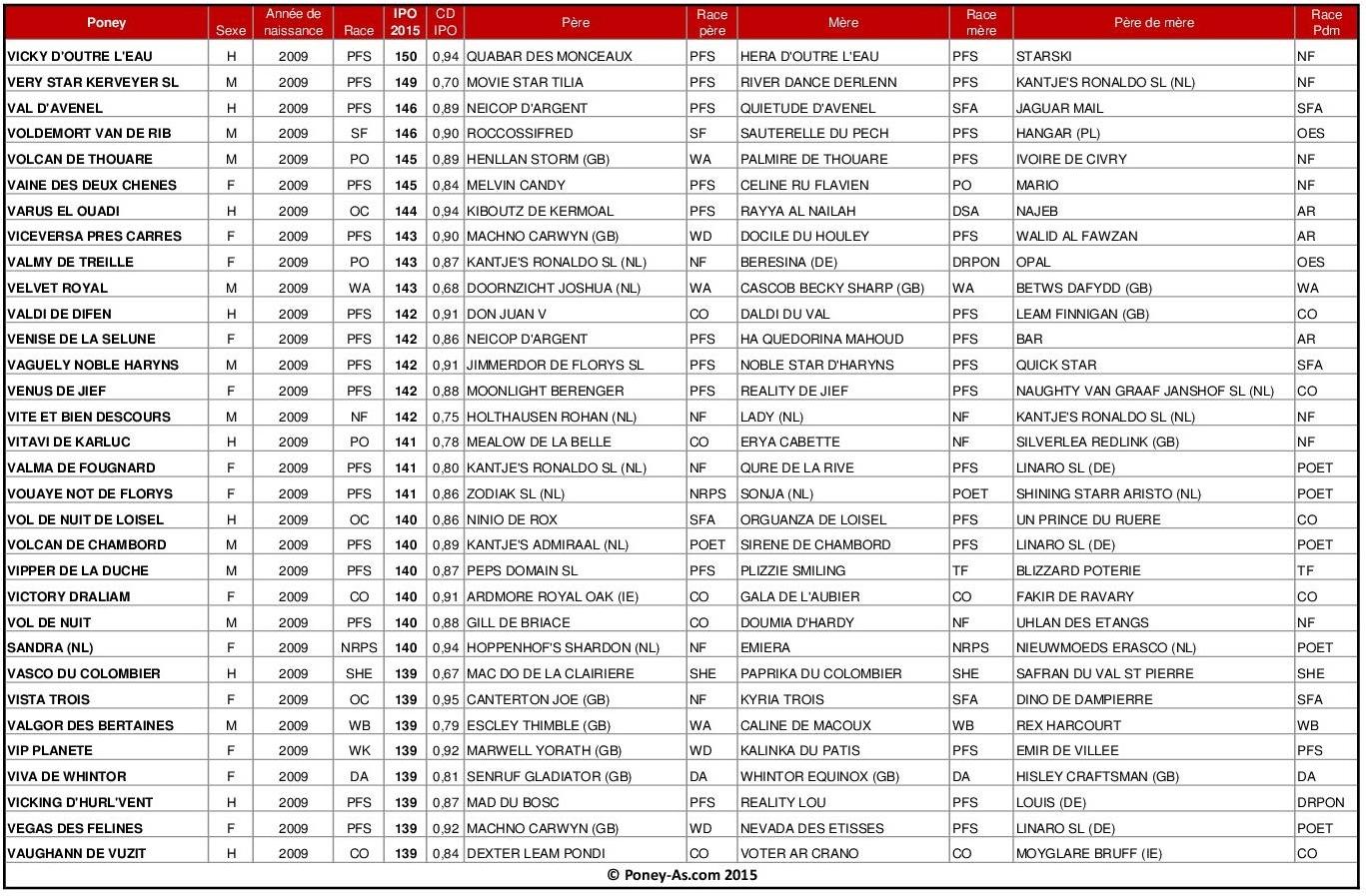 Meilleurs IPO 2015 chez les poneys de 6 ans - Poney-As.com