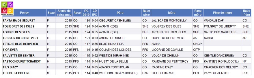 Indices poneys CCE 2019