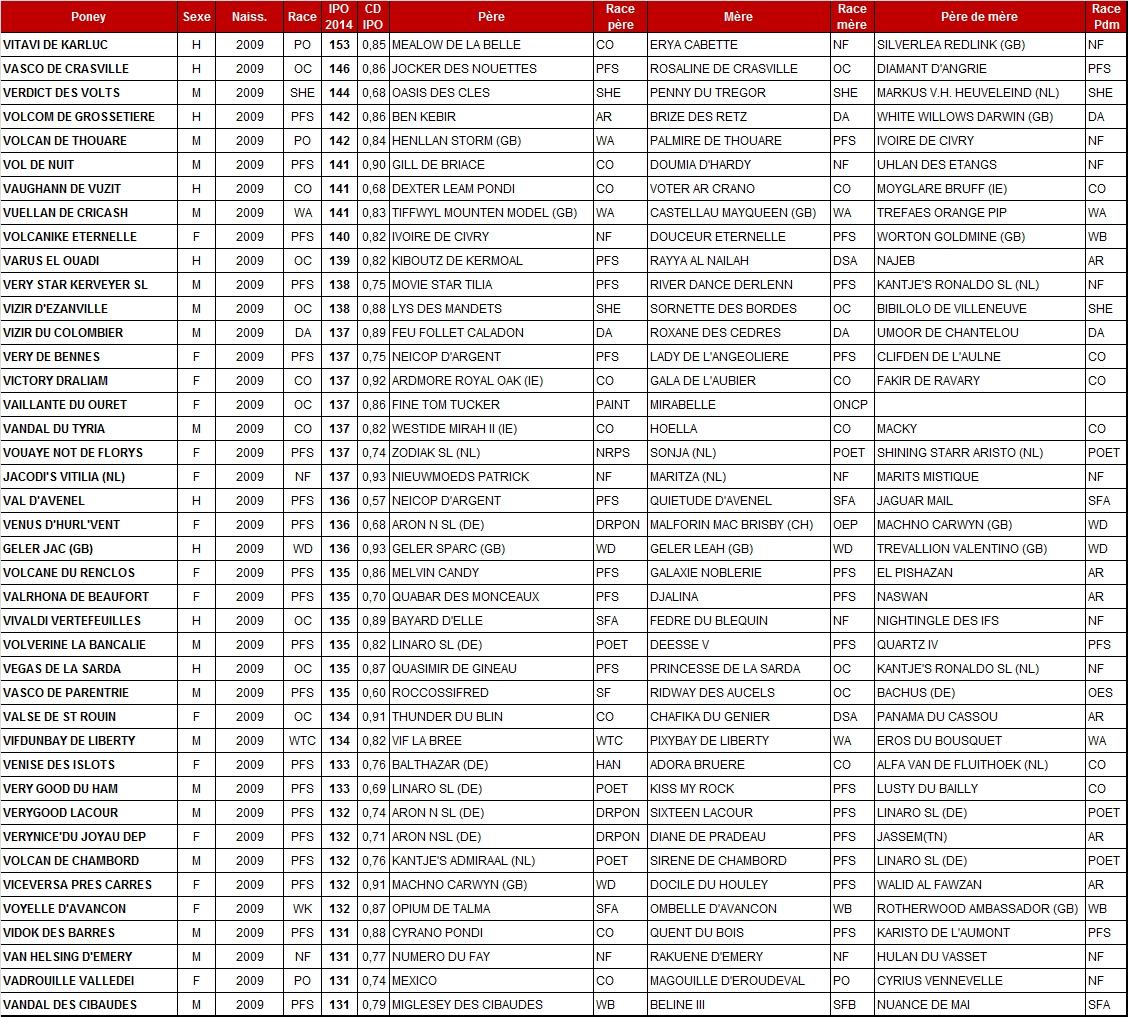 Meilleurs IPO 2014 chez les poneys de 5 ans - Poney As