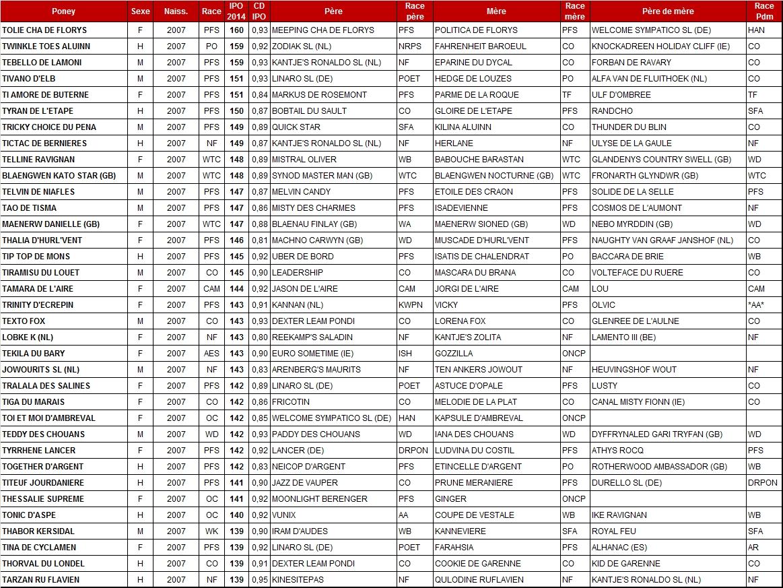 Meilleurs IPO 2014 chez les poneys de 7 ans - Poney As