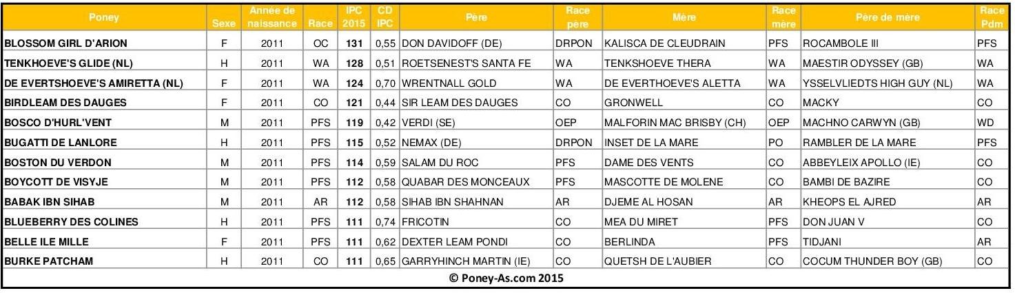 Meilleurs IPC 2015 chez les poneys de 4 ans - Poney-As.com