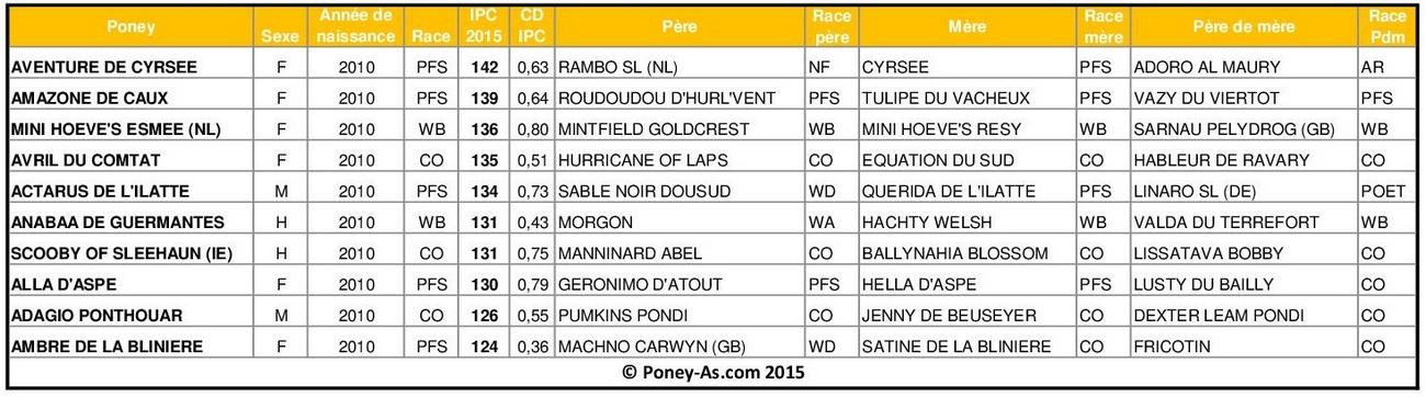 Meilleurs IPC 2015 chez les poneys de 5 ans - Poney-As.com