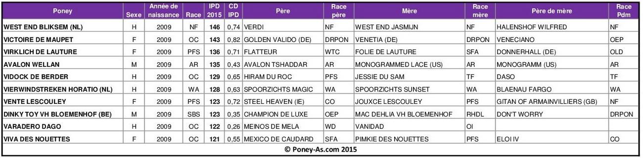Meilleurs IPD 2015 chez les poneys de 6 ans - Poney-As.com
