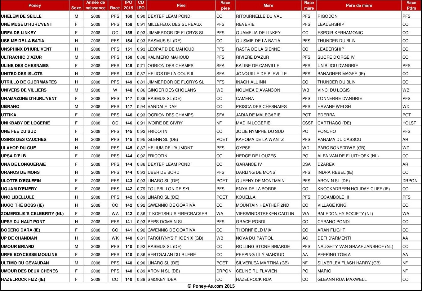 Meilleurs IPO 2015 chez les poneys de 7 ans - Poney-As.com